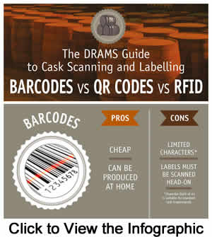 DRAMS Barcode Infographic